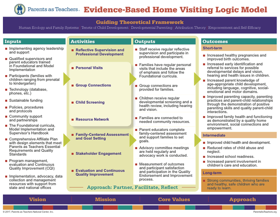 Parents as Teachers - Evidenced-based Logic Model