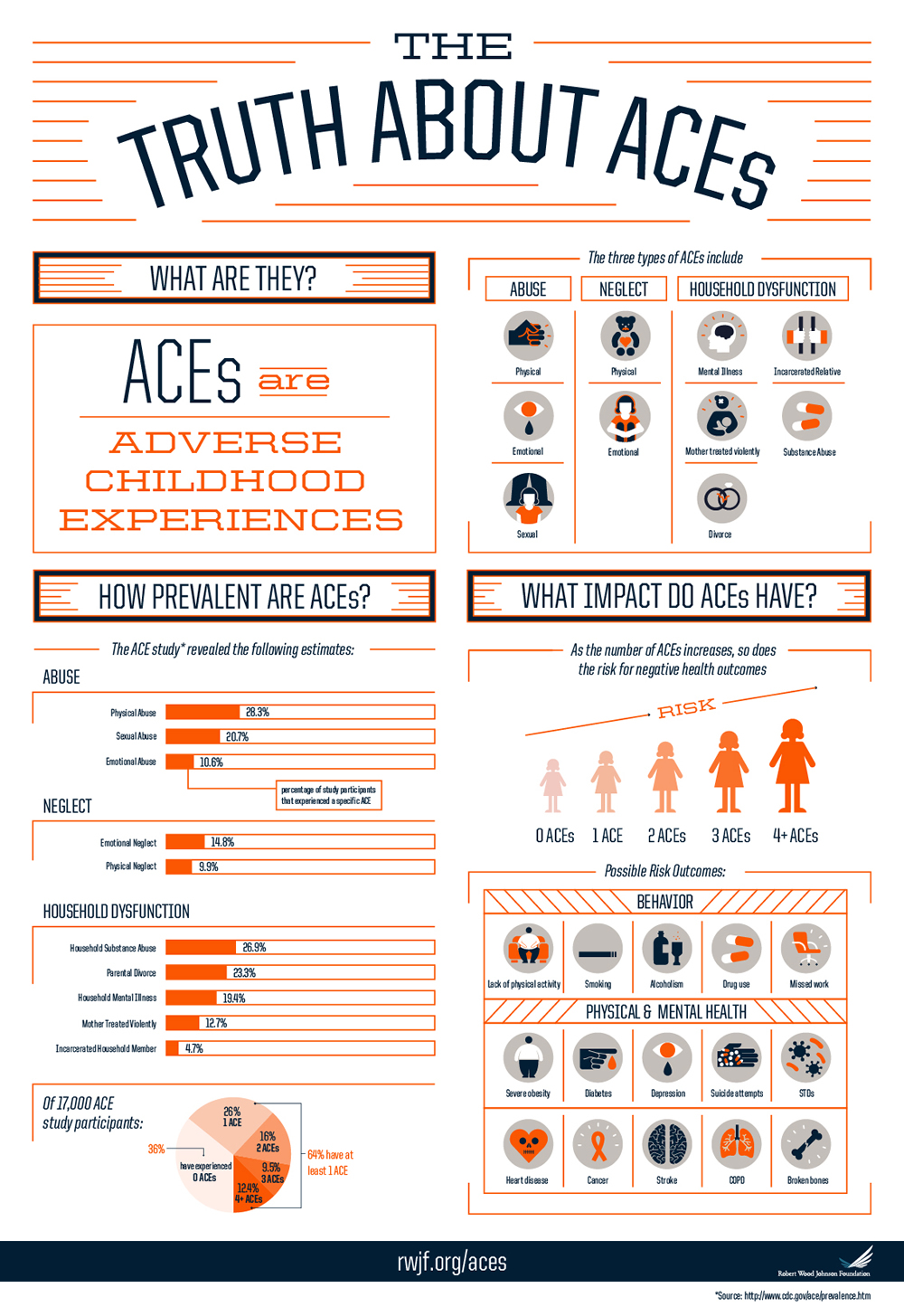 The Truth About ACEs Infographic • Robert Wood Johnson Foundation